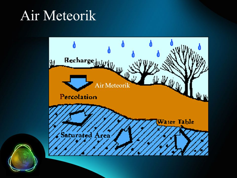 Air Meteorik Air Meteorik