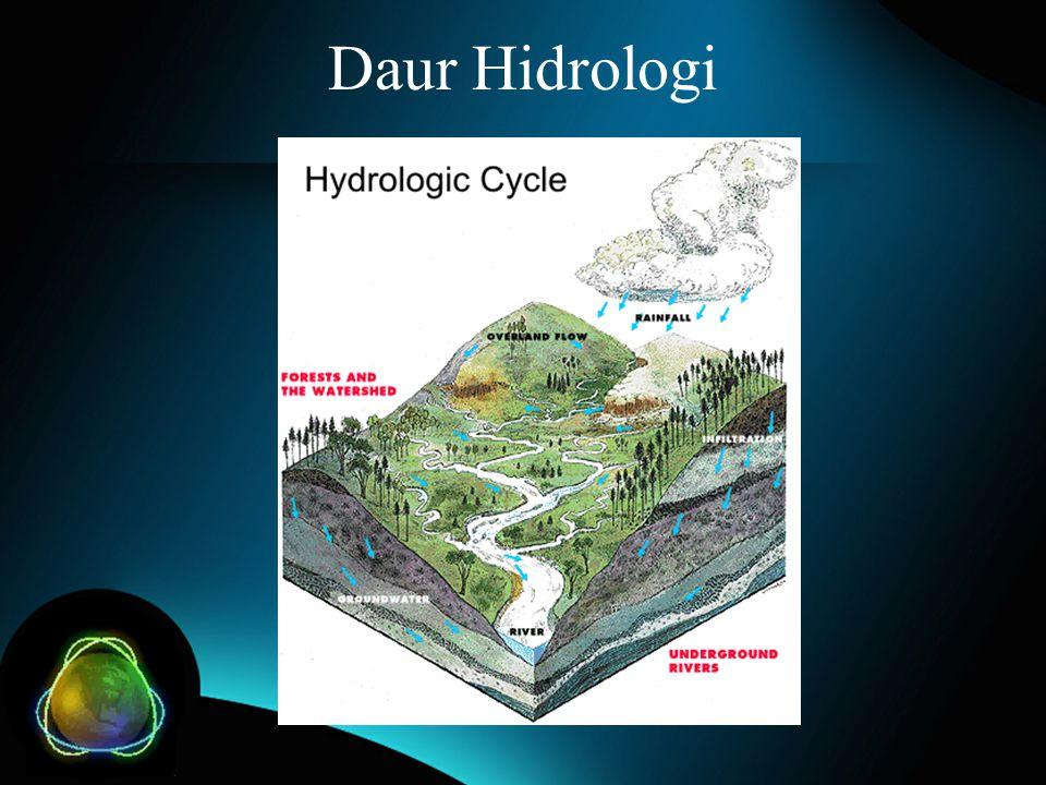 Daur Hidrologi