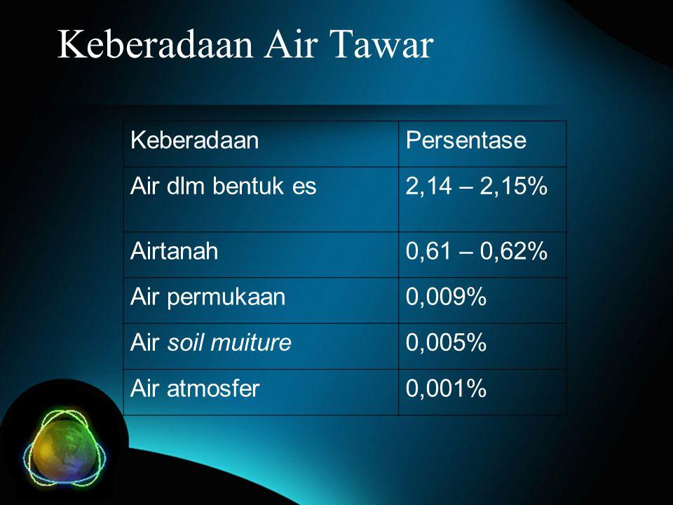 Keberadaan Air Tawar Keberadaan Persentase Air dlm bentuk es