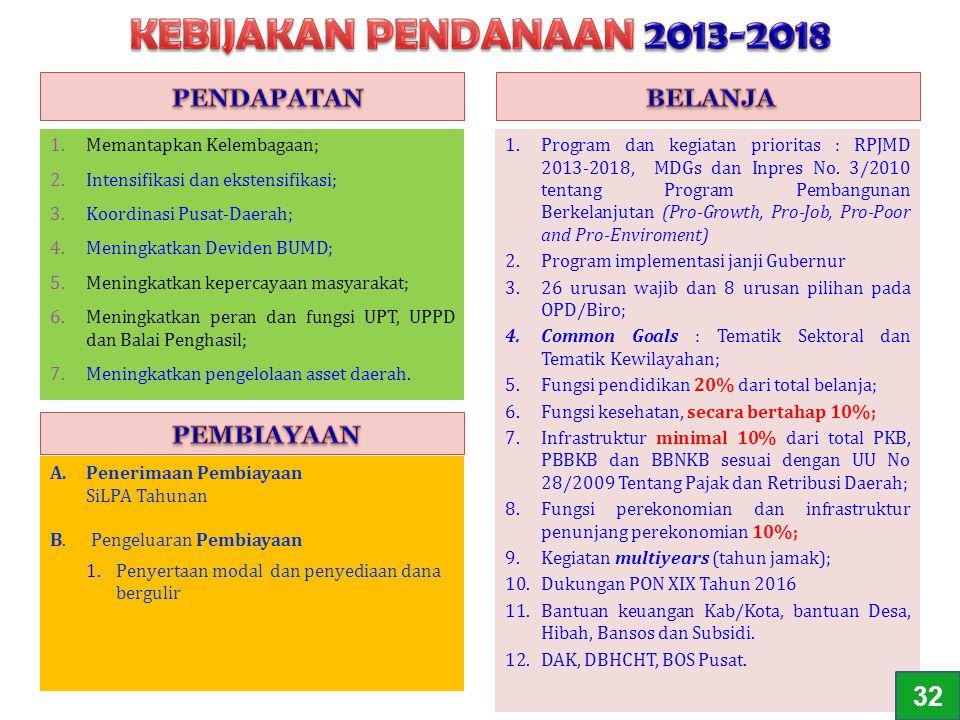 KEBIJAKAN PENDANAAN 2013-2018 32 PENDAPATAN BELANJA PEMBIAYAAN