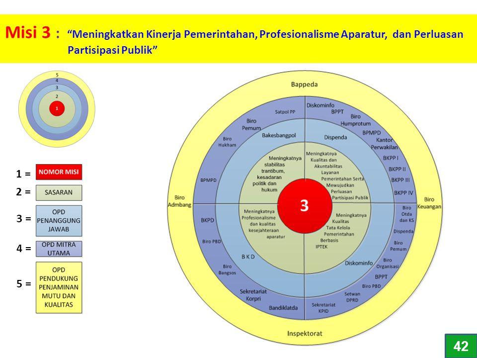 Misi 3 : Meningkatkan Kinerja Pemerintahan, Profesionalisme Aparatur, dan Perluasan