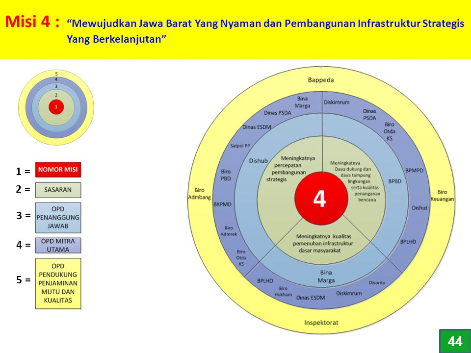 Misi 4 : Mewujudkan Jawa Barat Yang Nyaman dan Pembangunan Infrastruktur Strategis