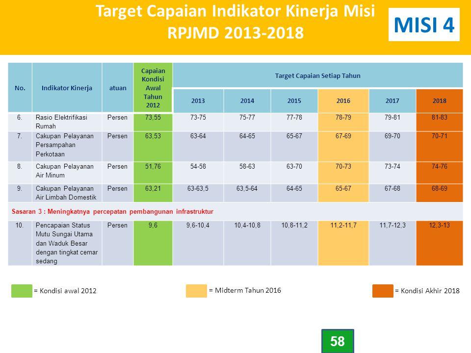 Target Capaian Indikator Kinerja Misi RPJMD 2013-2018