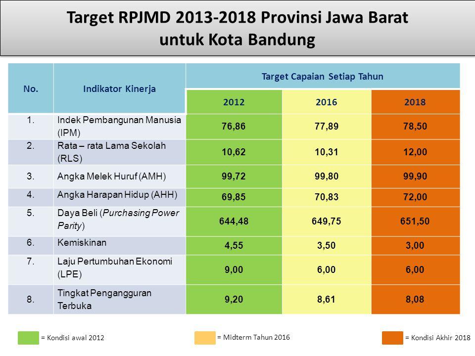 Target RPJMD 2013-2018 Provinsi Jawa Barat untuk Kota Bandung