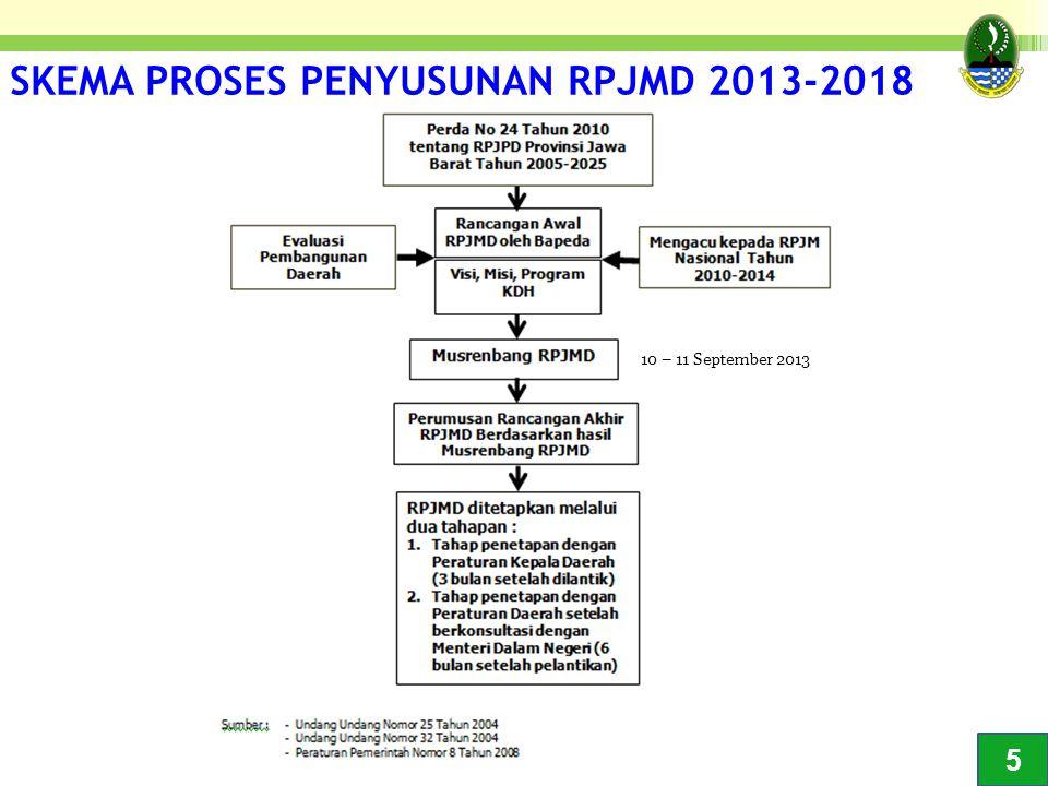 SKEMA PROSES PENYUSUNAN RPJMD 2013-2018