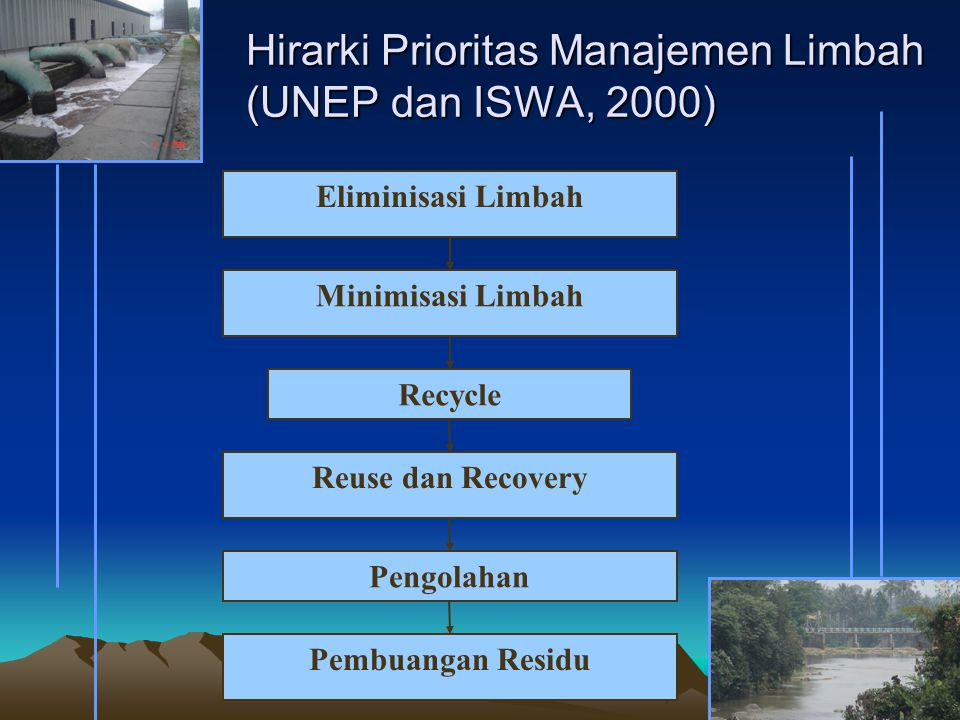 Hirarki Prioritas Manajemen Limbah (UNEP dan ISWA, 2000)