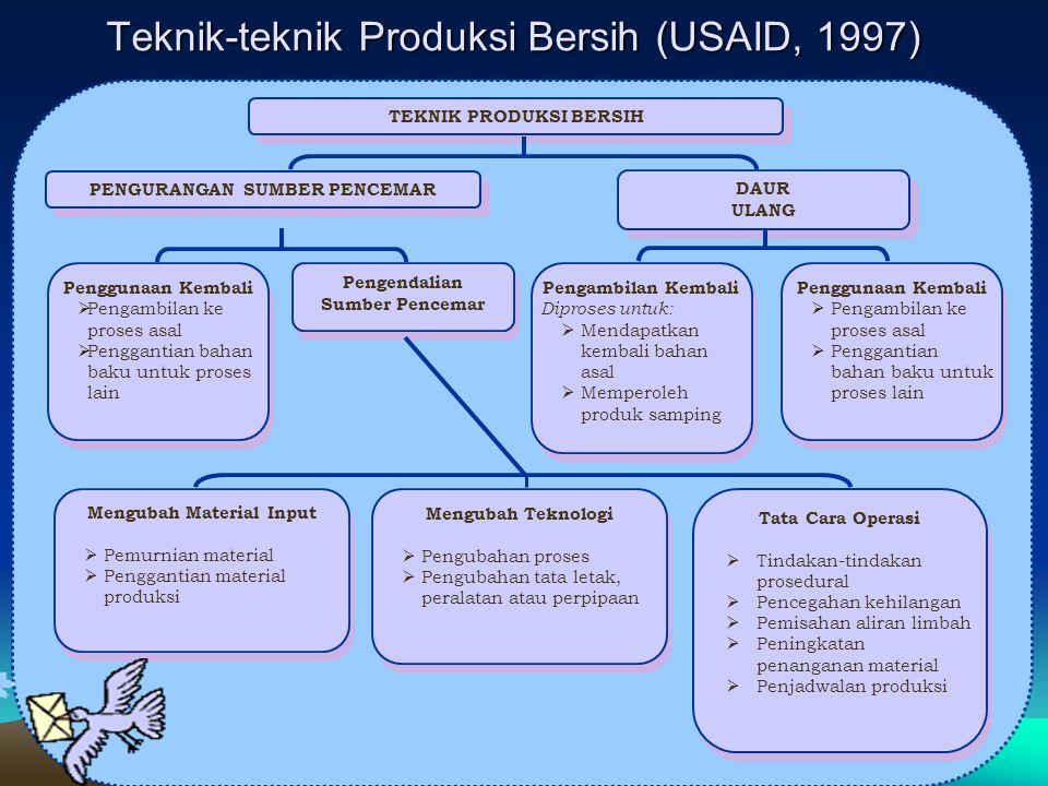 Teknik-teknik Produksi Bersih (USAID, 1997)