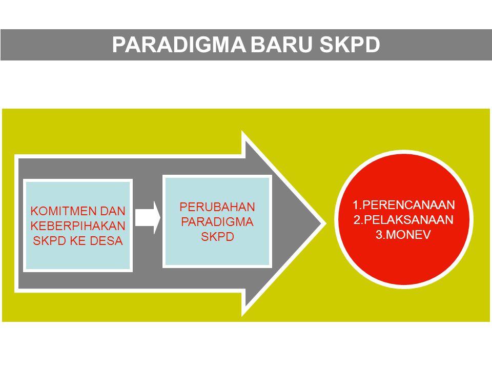 PARADIGMA BARU SKPD 1.PERENCANAAN 2.PELAKSANAAN PERUBAHAN 3.MONEV
