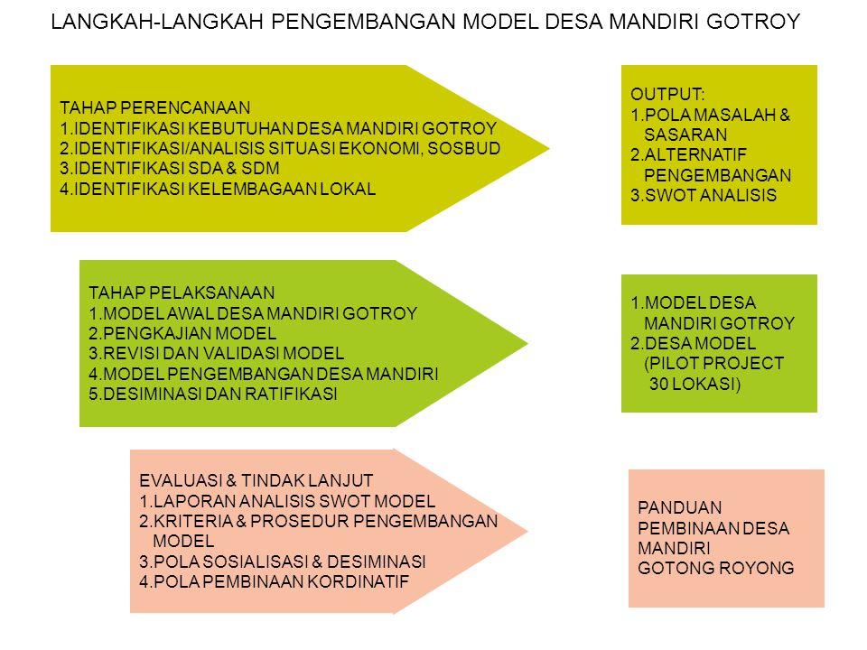 LANGKAH-LANGKAH PENGEMBANGAN MODEL DESA MANDIRI GOTROY