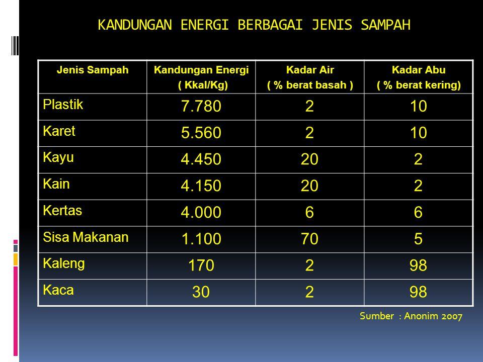 KANDUNGAN ENERGI BERBAGAI JENIS SAMPAH