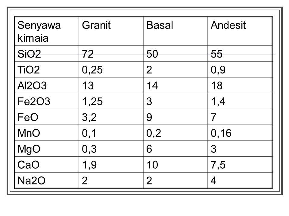 Senyawa kimaia Granit. Basal. Andesit. SiO2. 72. 50. 55. TiO2. 0,25. 2. 0,9. Al2O3. 13.