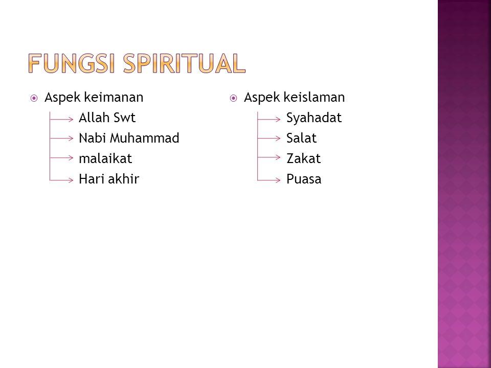 Fungsi spiritual Aspek keimanan Allah Swt Nabi Muhammad malaikat
