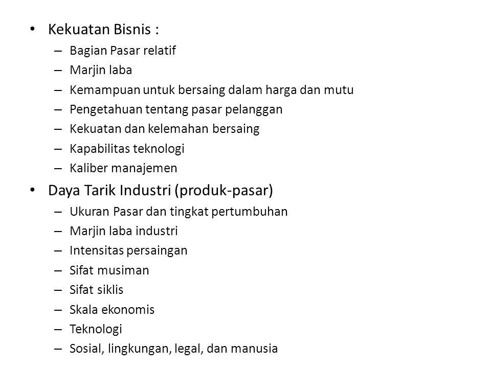Daya Tarik Industri (produk-pasar)