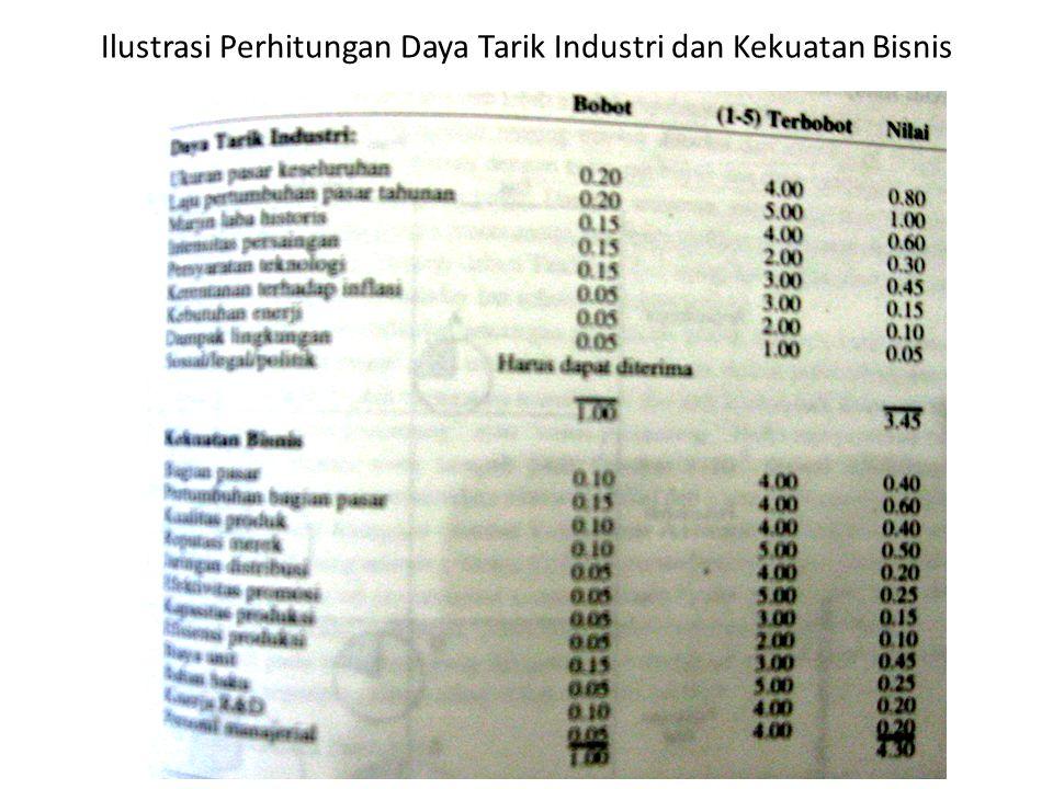 Ilustrasi Perhitungan Daya Tarik Industri dan Kekuatan Bisnis