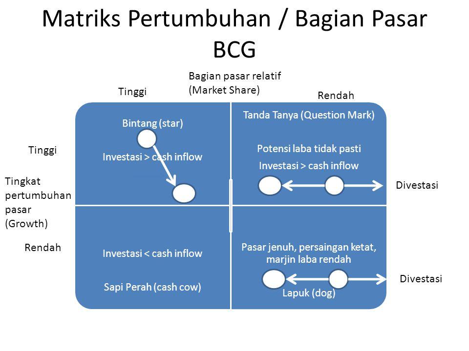 Matriks Pertumbuhan / Bagian Pasar BCG