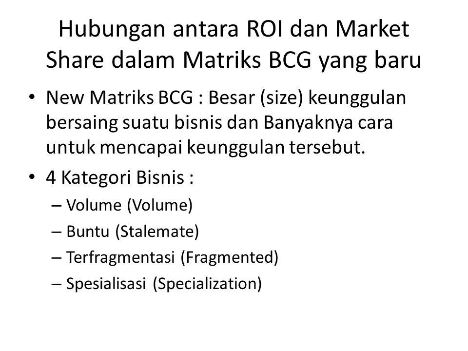 Hubungan antara ROI dan Market Share dalam Matriks BCG yang baru