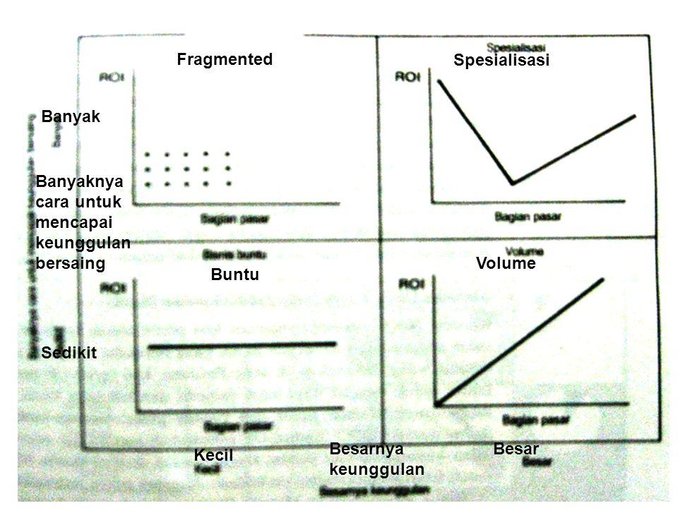 Fragmented Spesialisasi. Banyak. Banyaknya cara untuk mencapai keunggulan bersaing. Volume. Buntu.