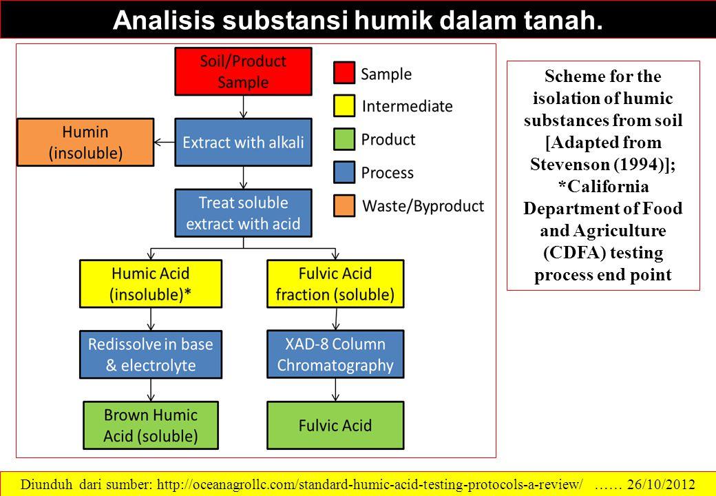 Analisis substansi humik dalam tanah.