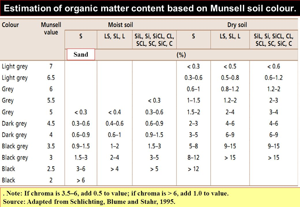 Estimation of organic matter content based on Munsell soil colour.