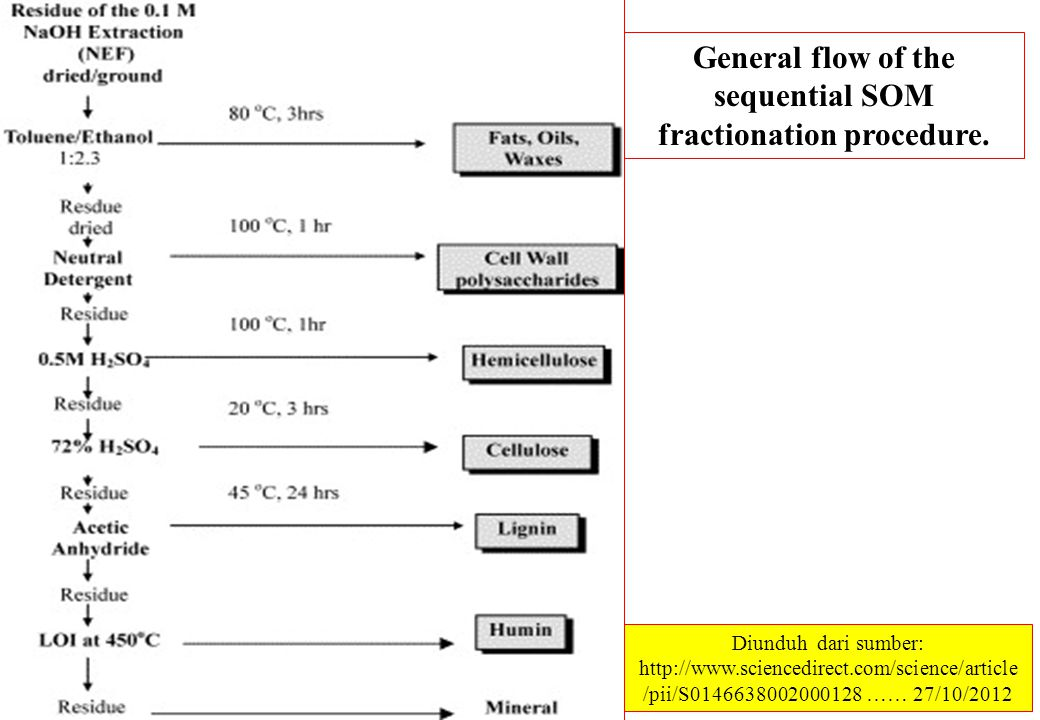 General flow of the sequential SOM fractionation procedure.
