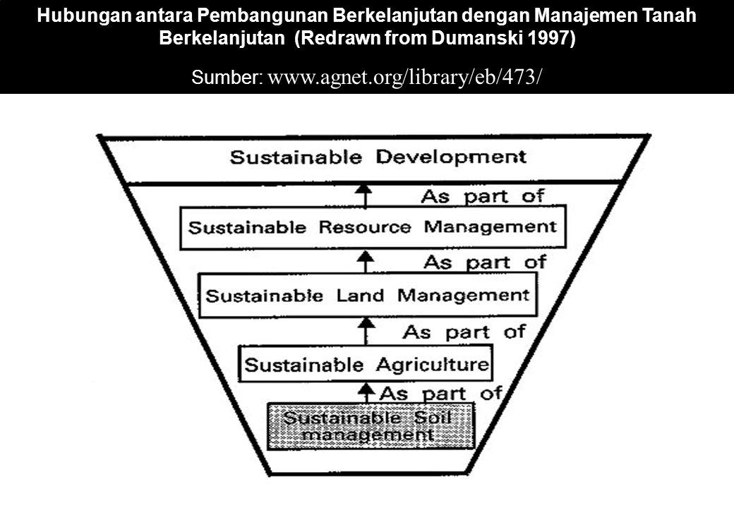 Sumber: www.agnet.org/library/eb/473/