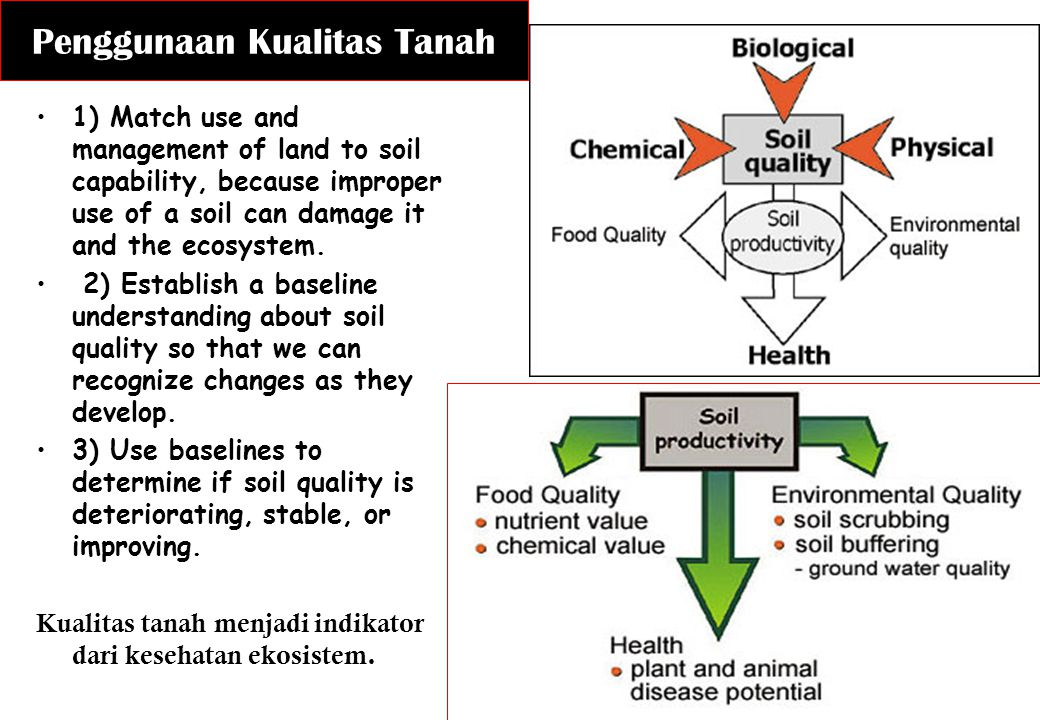 Penggunaan Kualitas Tanah