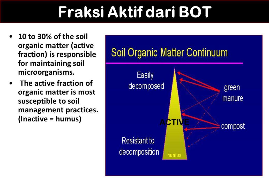Fraksi Aktif dari BOT 10 to 30% of the soil organic matter (active fraction) is responsible for maintaining soil microorganisms.