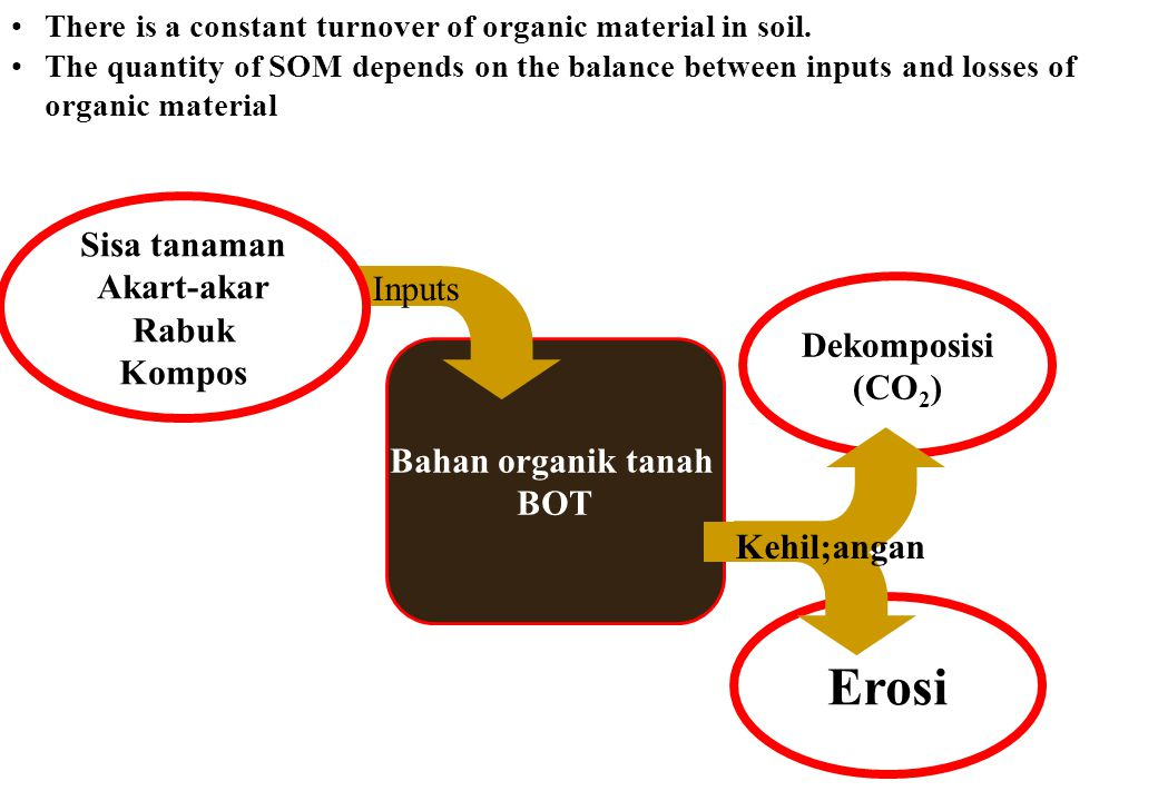 Erosi Sisa tanaman Akart-akar Rabuk Inputs Kompos Dekomposisi (CO2)