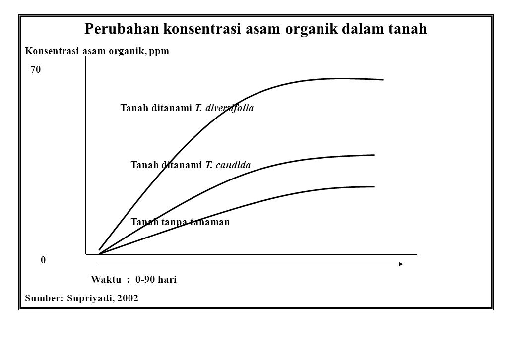 Perubahan konsentrasi asam organik dalam tanah