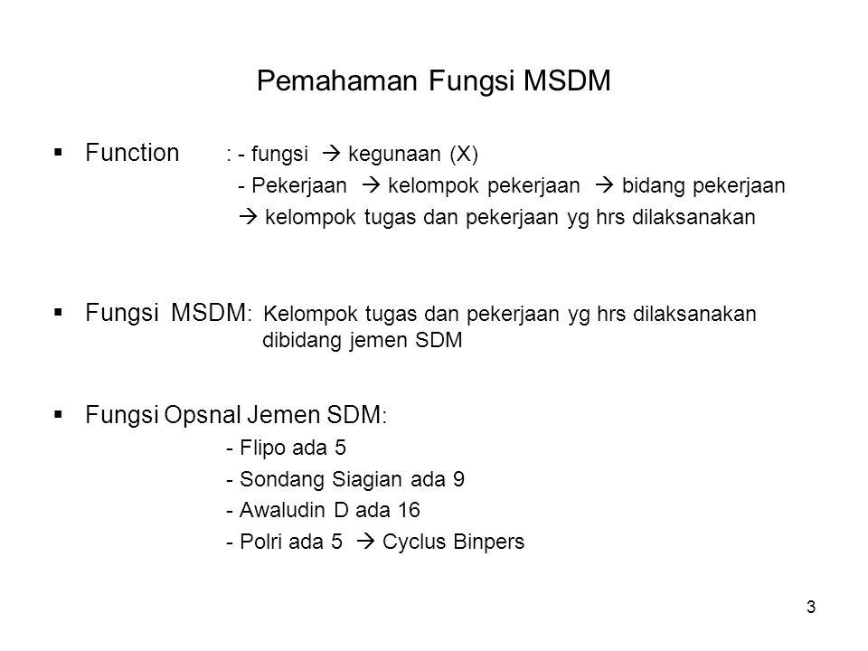 Pemahaman Fungsi MSDM Function : - fungsi  kegunaan (X)