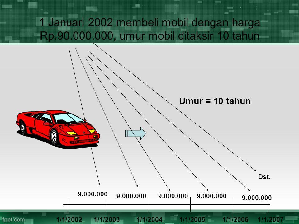 1 Januari 2002 membeli mobil dengan harga Rp. 90. 000