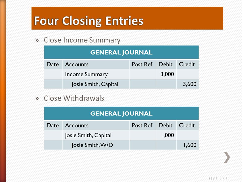 Four Closing Entries Close Income Summary Close Withdrawals