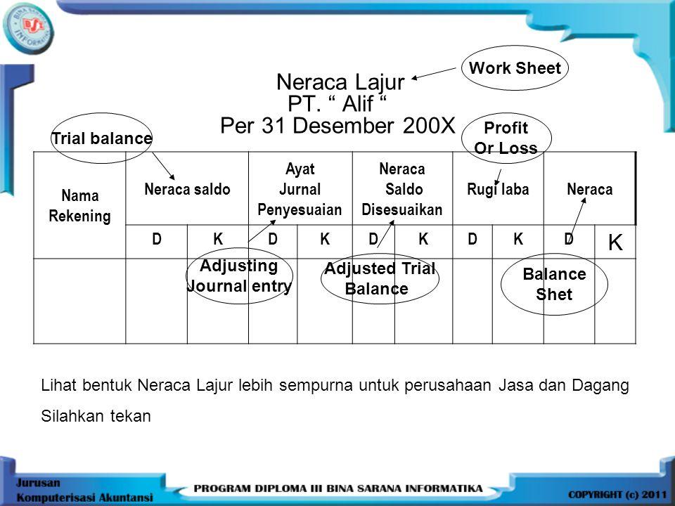 Neraca Lajur PT. Alif Per 31 Desember 200X