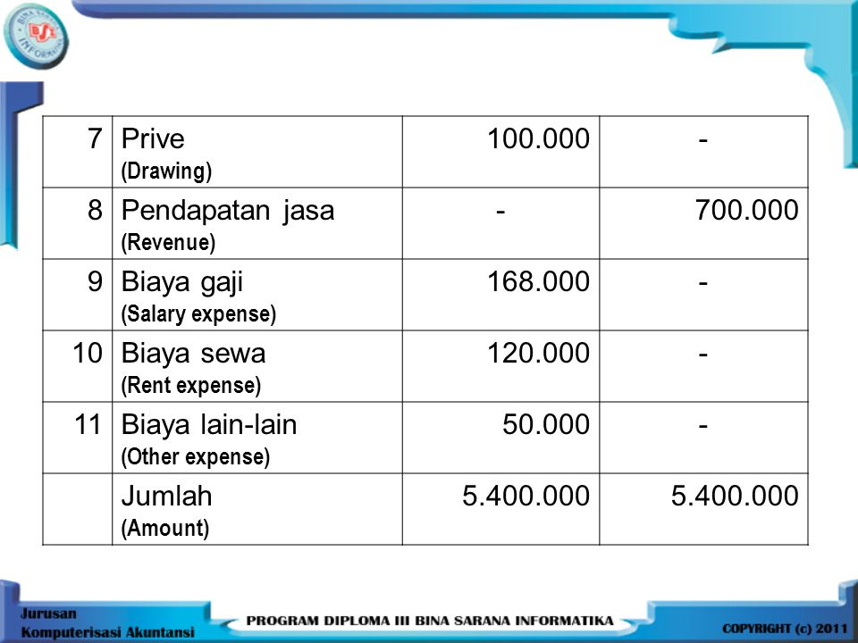 7 Prive 100.000 - 8 Pendapatan jasa 700.000 9 Biaya gaji 168.000 10