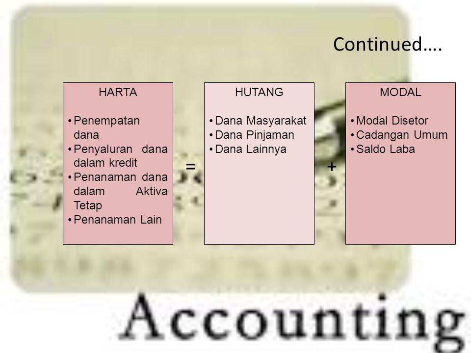 Continued…. = + HARTA Penempatan dana Penyaluran dana dalam kredit