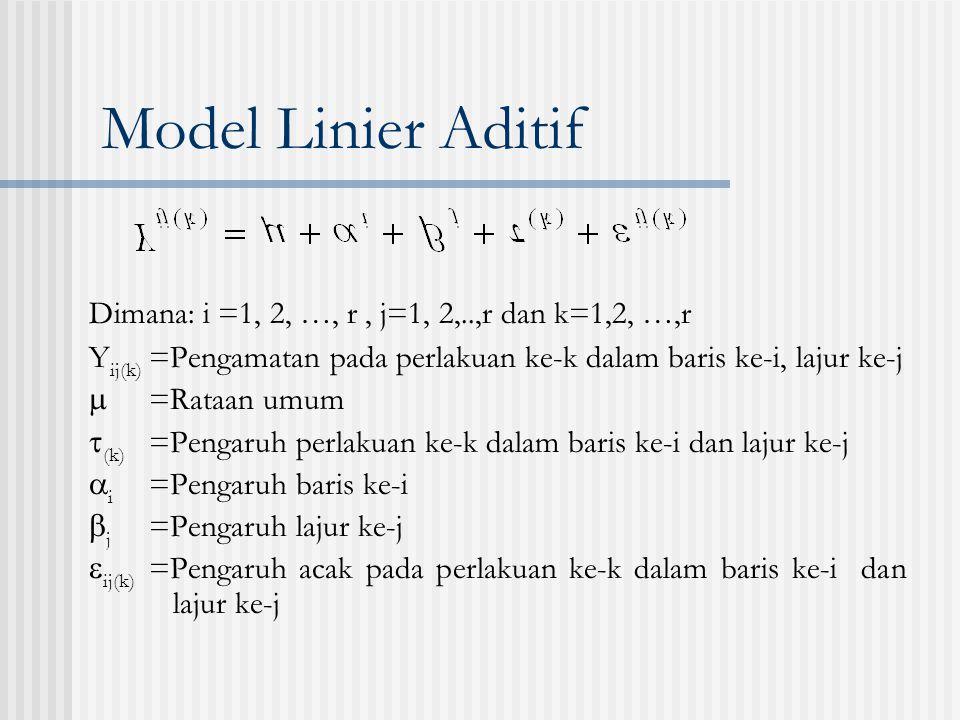 Model Linier Aditif Dimana: i =1, 2, …, r , j=1, 2,..,r dan k=1,2, …,r