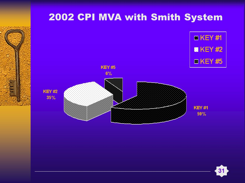 2002 CPI MVA with Smith System