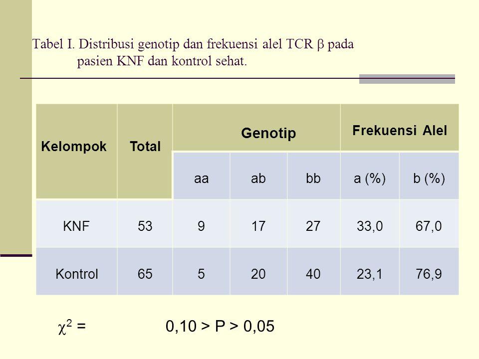 Tabel I. Distribusi genotip dan frekuensi alel TCR  pada pasien KNF dan kontrol sehat.