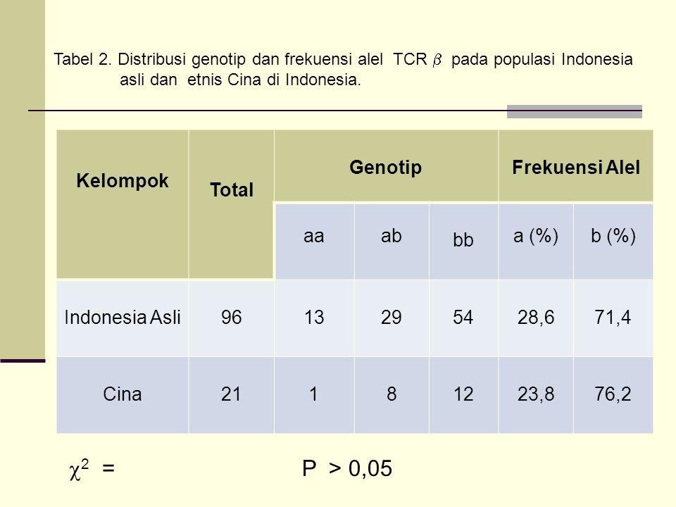 2 = P > 0,05 Kelompok Total Genotip Frekuensi Alel aa ab bb a (%)