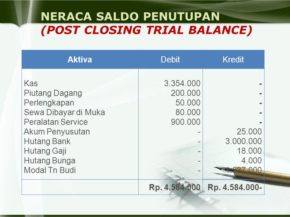 NERACA SALDO PENUTUPAN (POST CLOSING TRIAL BALANCE)
