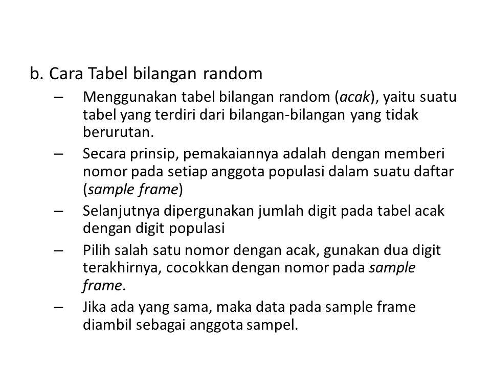b. Cara Tabel bilangan random