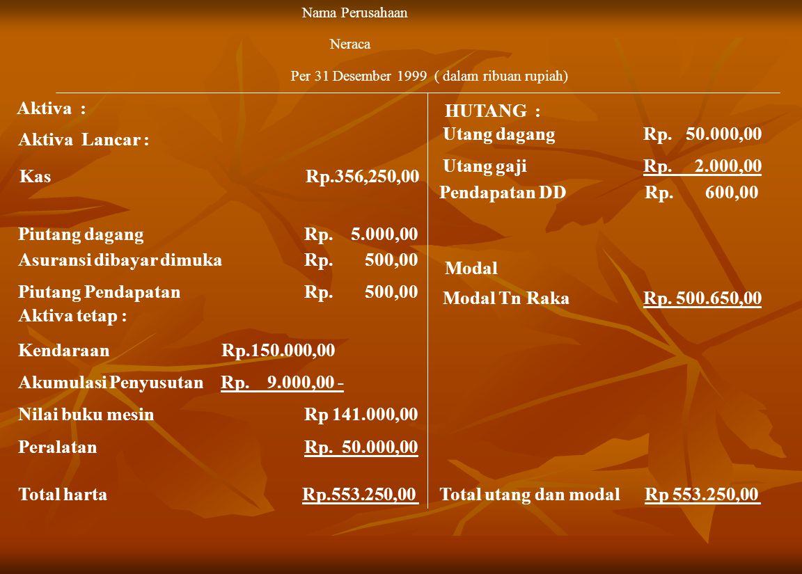 Asuransi dibayar dimuka Rp. 500,00 Modal Piutang Pendapatan Rp. 500,00