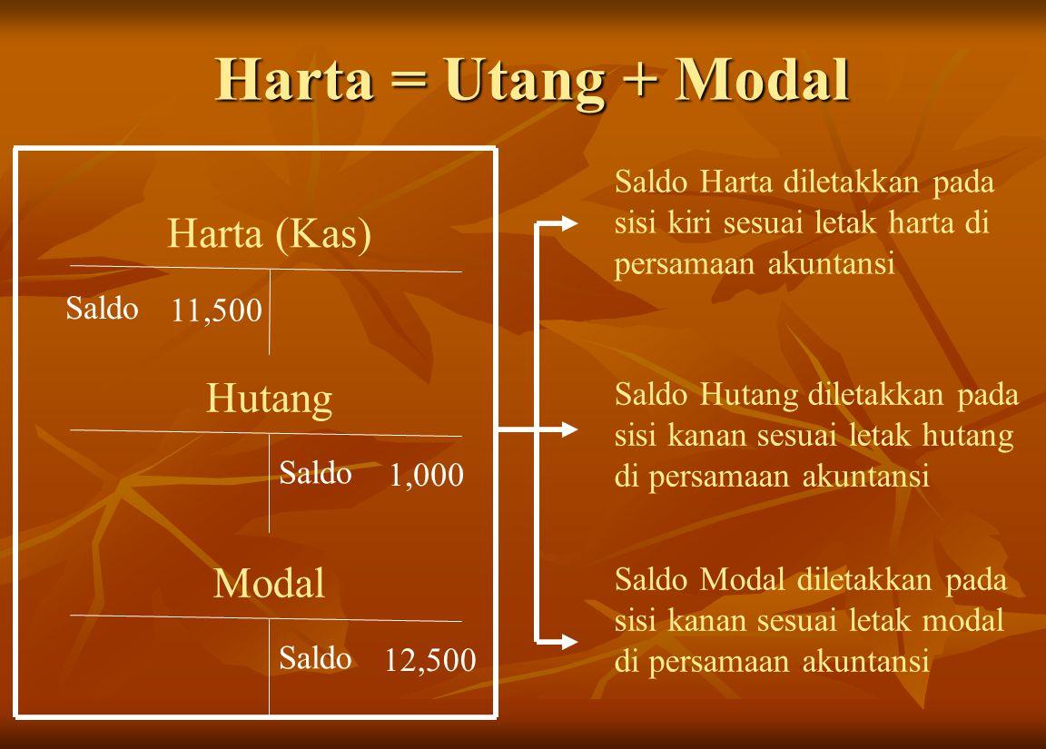 Harta = Utang + Modal Harta (Kas) Hutang Modal