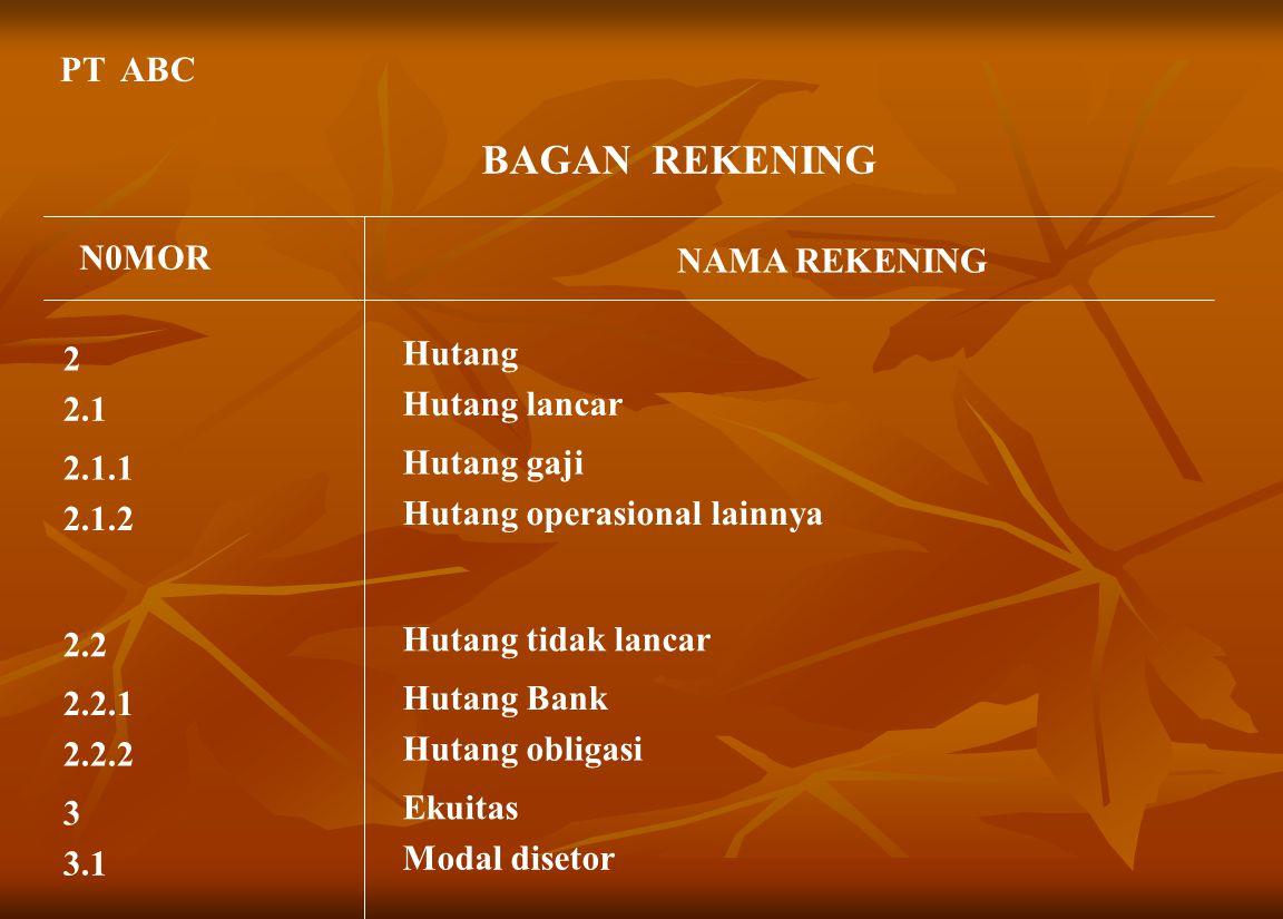 BAGAN REKENING PT ABC N0MOR NAMA REKENING Hutang 2 Hutang lancar 2.1