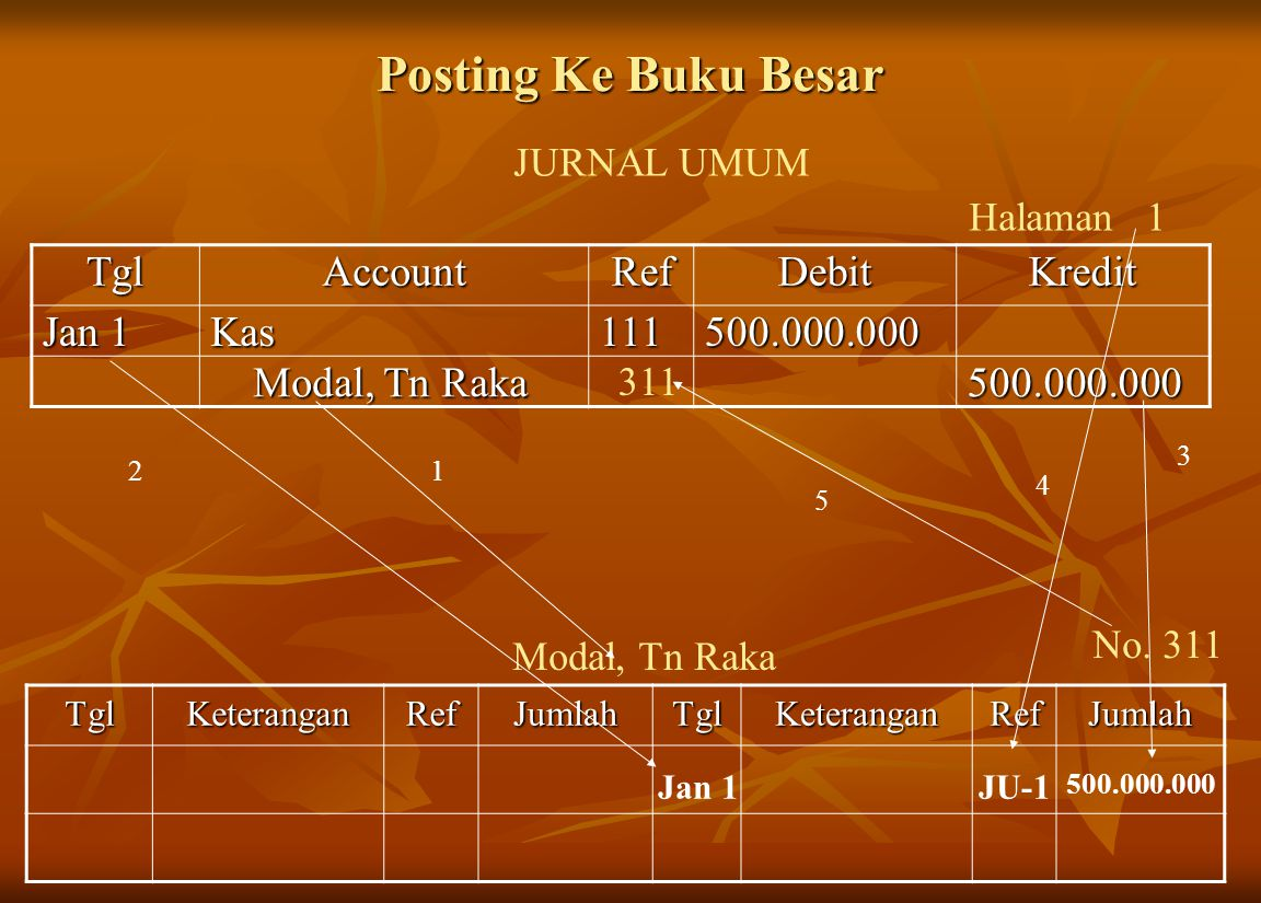Posting Ke Buku Besar Tgl Account Ref Debit Kredit Jan 1 Kas 111