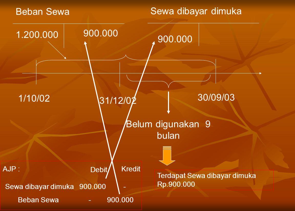 Beban Sewa Sewa dibayar dimuka 900.000 1.200.000 900.000 30/09/03