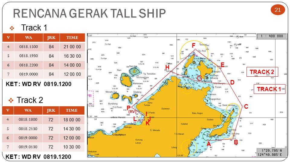 RENCANA GERAK TALL SHIP