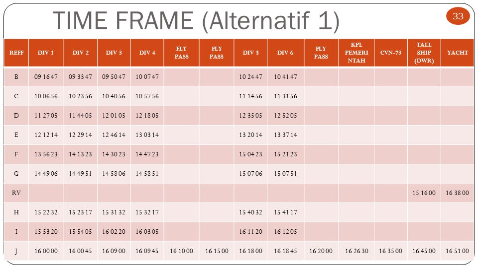 TIME FRAME (Alternatif 1)