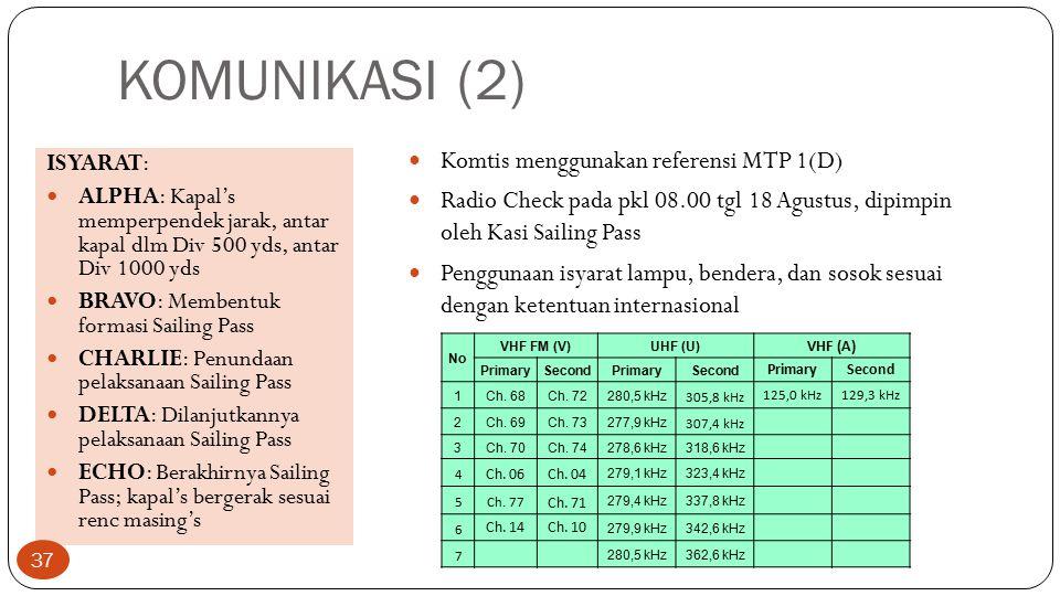 KOMUNIKASI (2) Komtis menggunakan referensi MTP 1(D)