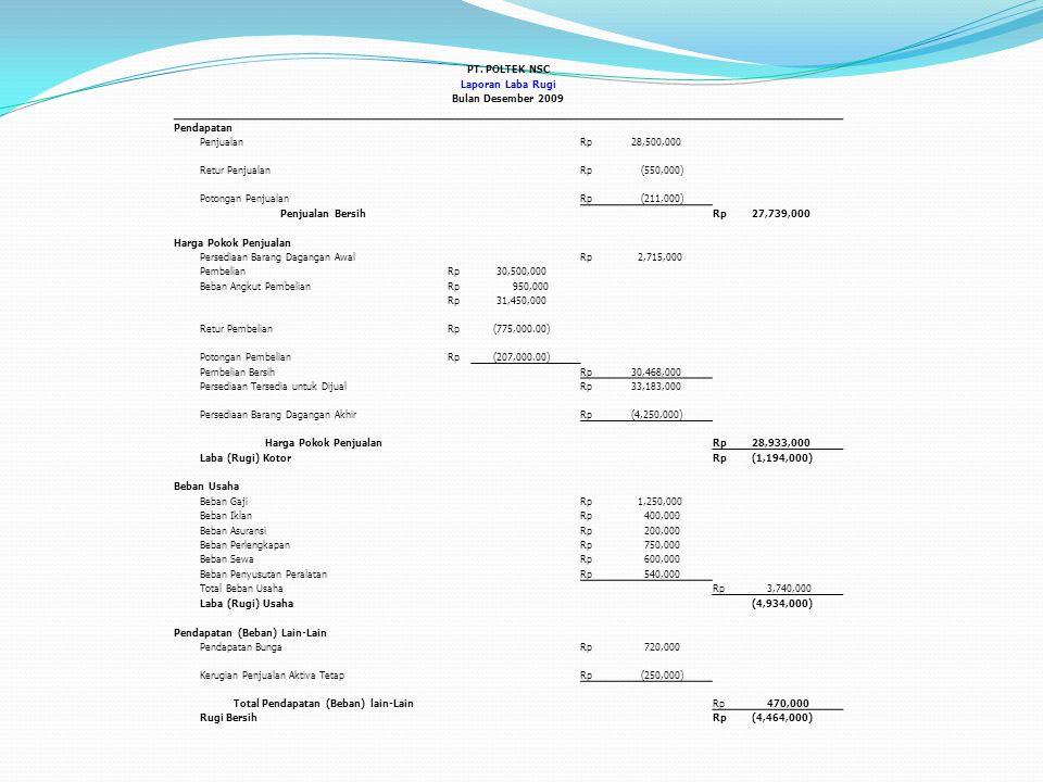 Total Pendapatan (Beban) lain-Lain